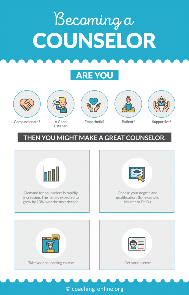 Becoming a Counselor Infographic