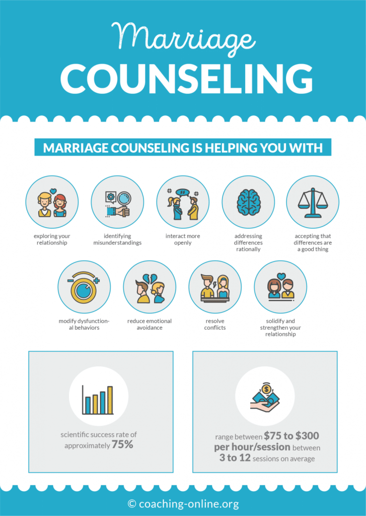 Marriage Counseling Infographic