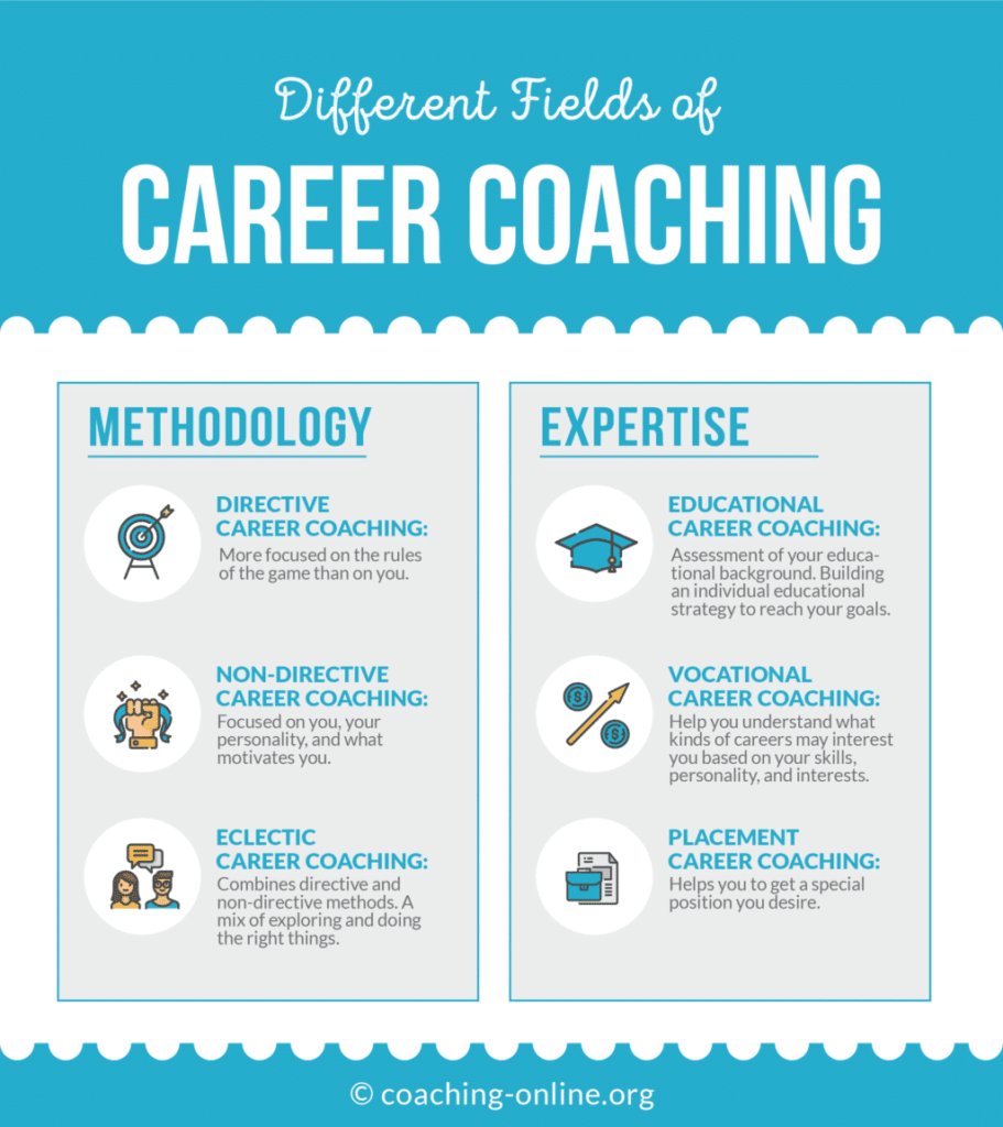 Different Fields Of Career Coaching