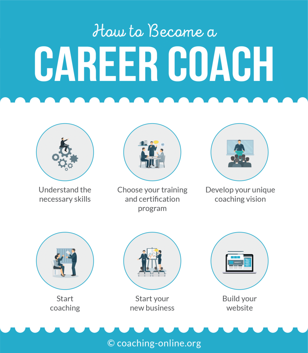 How To Become a Career Coach – 6 Easy Steps [in 2019]
