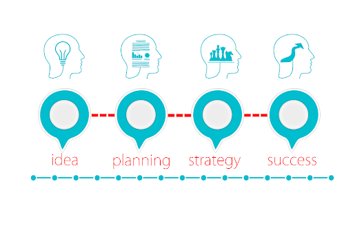Create An Action Plan
